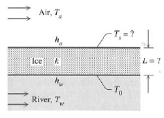 During a cold winter, the surface of a river devel