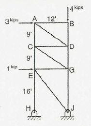 Determine the load in member CG of the truss shown