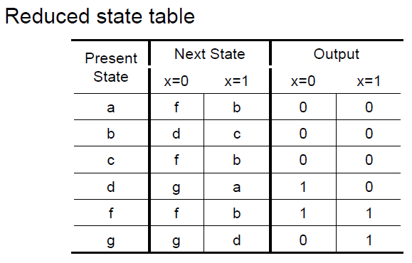 draw the corresponding state diagram for both the chegg  : table diagram - findchart.co