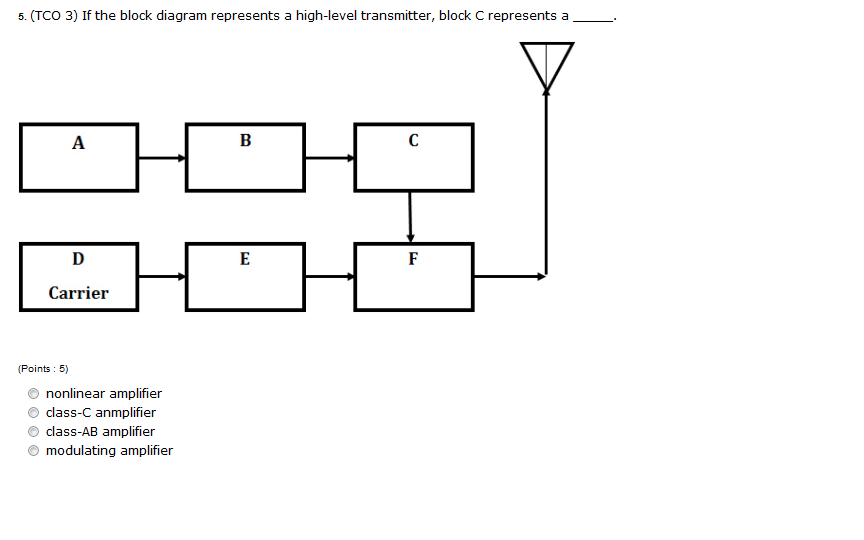solved  if the block diagram represents a high