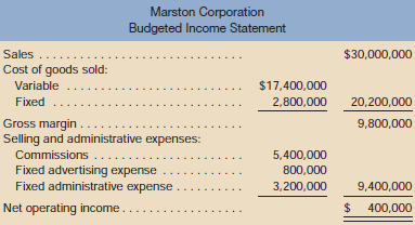 Marston Corporation Budgeted Income Statement Sal
