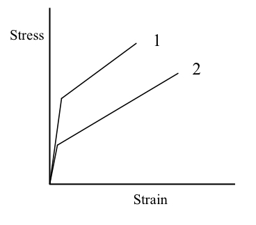 Consider the tensile stress-strain diagram shown b