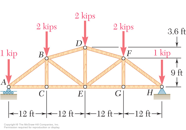 Calculate The Reactions At The Supports And The Fo