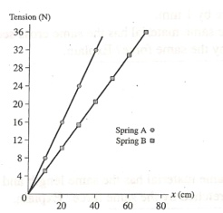 A. For each spring, determine the amount of tensio