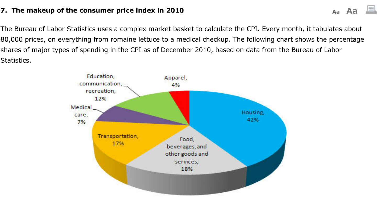Solved suppose that between 2008 and this year the price - Bureau of labor statistics consumer price index ...