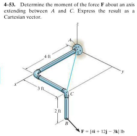 Determine the moment of the force F about an axis