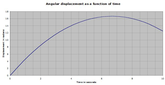 how to find magnitude of average acceleration