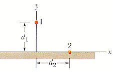 In the figure below, particle 1 of charge +4e is a