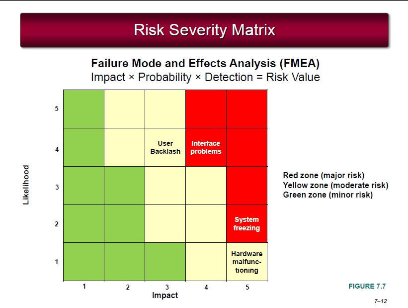 1 draw a risk severity matrix for birthday cake b - Fmea severity occurrence detection table ...
