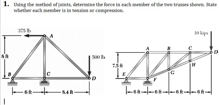Using the method of joints, determine the force in