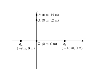 Two point charges are placed on the x axis. The fi