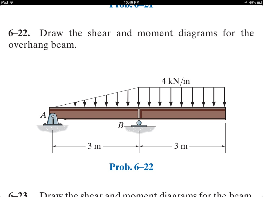 Draw the shear and moment diagrams for the overhan