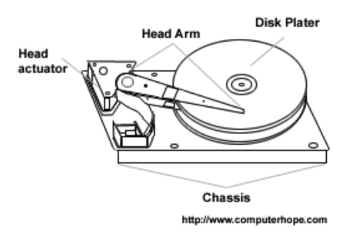 magnetic hard drive diagram