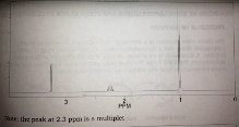 An unknown compound has the following spectra: a m