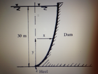 Calculate the resultant force on the dam structure