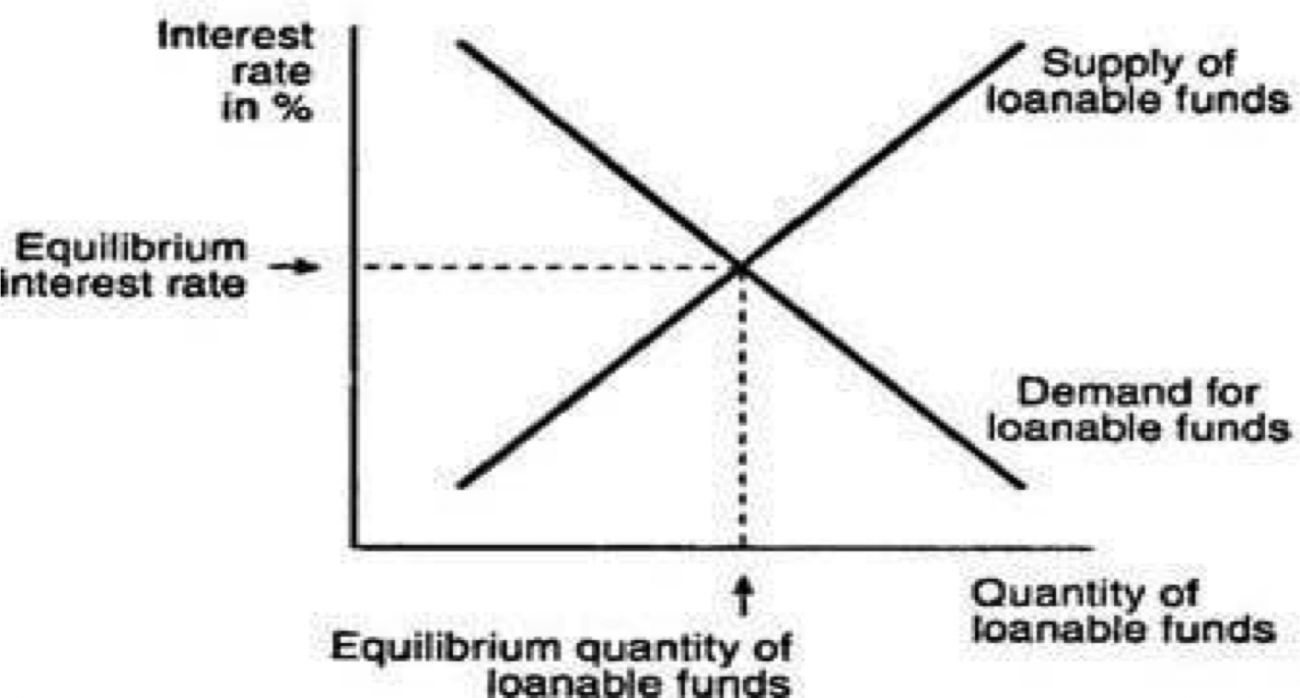 Using the loanable funds theory, show in a graph how the ...  Loanable Funds Graph