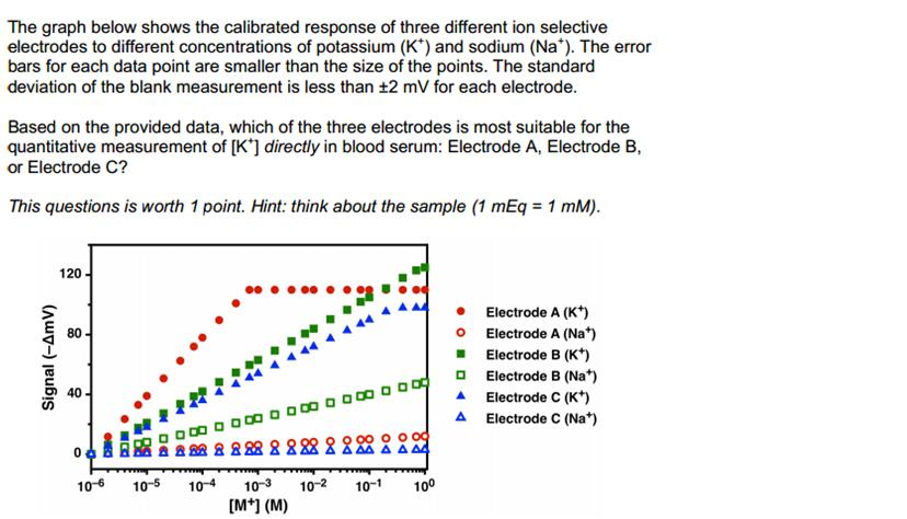 The graph below shows the calibrated response of t