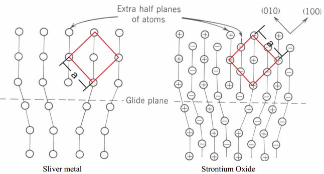 the following diagrams illustrate common dislocati
