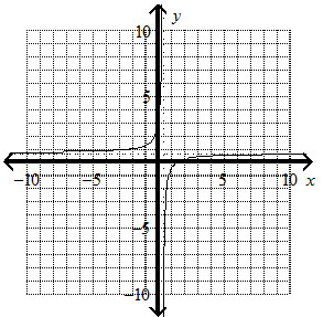 What is the graph of the rational function? y =