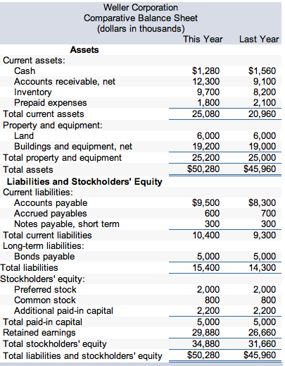 Comparative financial statements for Weller Corpor