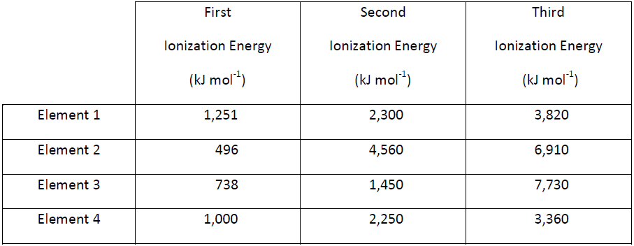 The table below shows the first three ionization e