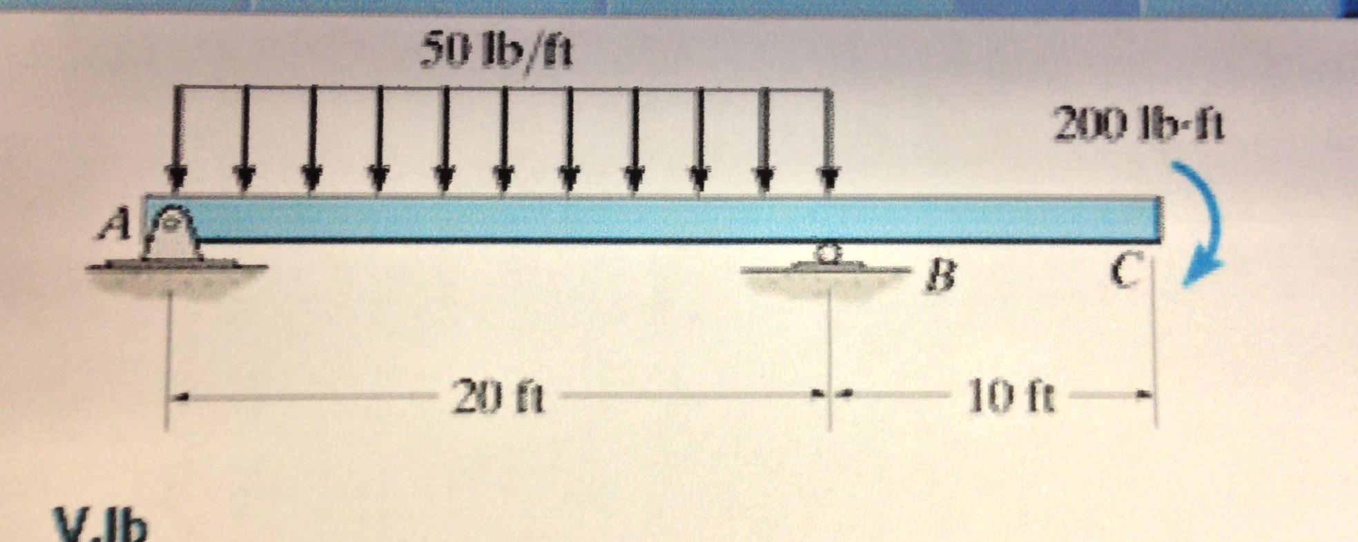 1) Draw The Shear Diagram For The Beam. 2) Draw Th... | Chegg.com