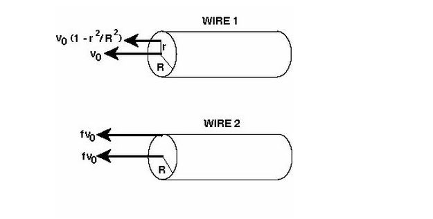 phpmjn36h the diagram shows two wires; wire 1 and wire 2 th chegg com the diagram shows the cross section of a wire carrying conventional positive current at nearapp.co