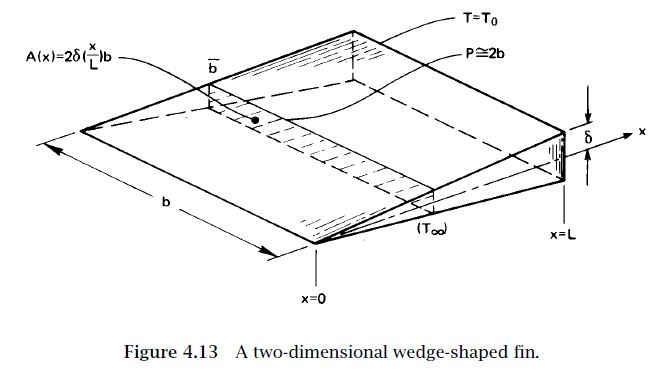A fin of triangular axial section (cf. Fig. 4.13)