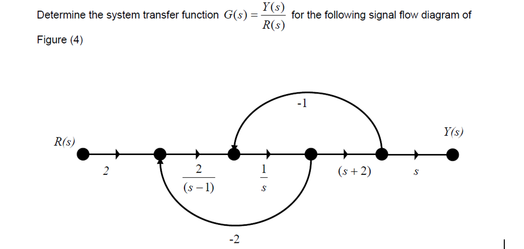 Determine the system transfer function G(s) = Y(s)