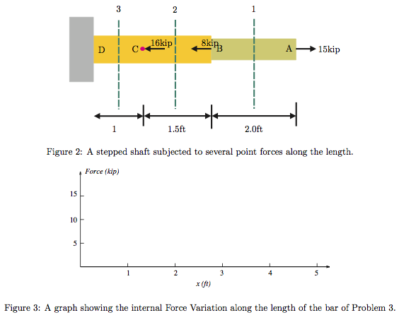 Consider a stepped shaft shown in Figure 2. Plot (