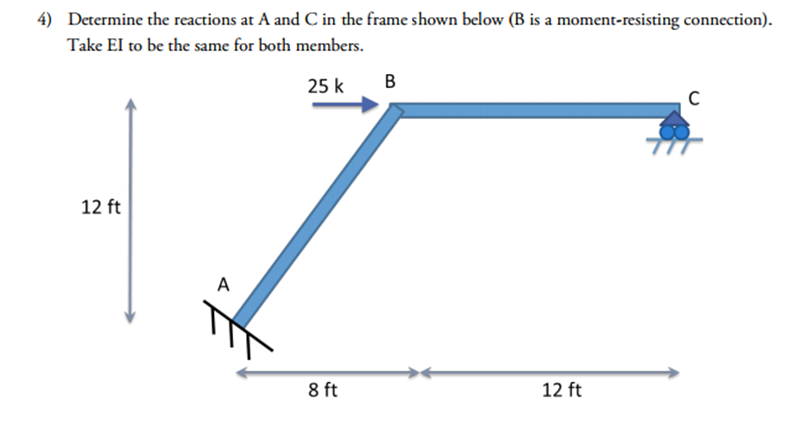 Determine the reactions at A and C in the frame sh