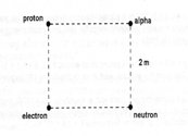 The diagram shows an electron (-1.60*10-19C), a pr