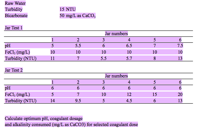 Calculate optimum pH, coagulant dosage and alkalin