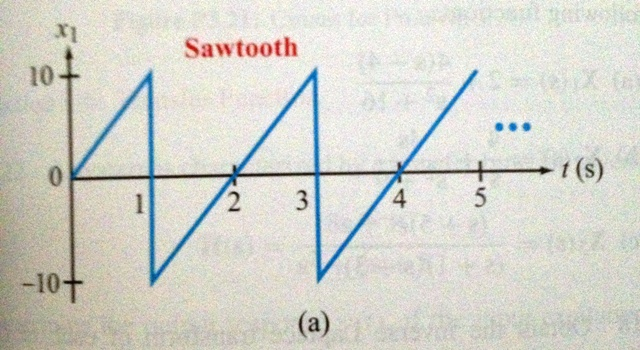 Image for Determine the Laplace transform of the sawsooth periodic waveform shown