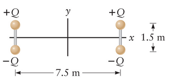 Two electric dipoles with charges +Q, where Q = 1.