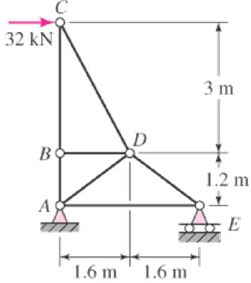 A planar truss supports a horizontal load P, as sh