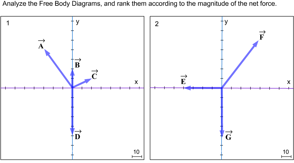 Analyze TheFree Body Diagrams, and rank them accor