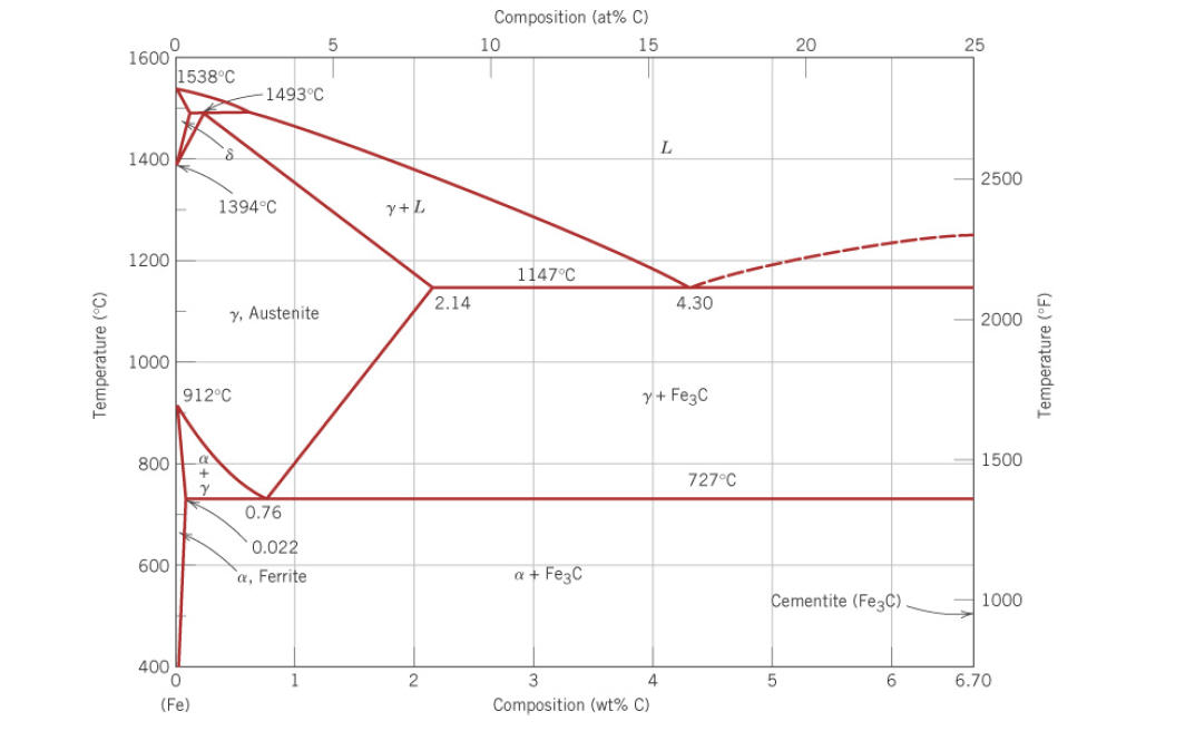 The Fe-Fe3C Phase Diagram Is Shown Below: (see Pic... | Chegg.com