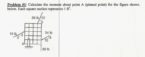 Calculate the moment about point A (pinned point)