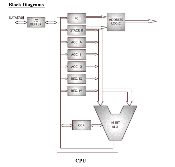 Solved  A  With Reference To The Block Diagram Of The Cpu