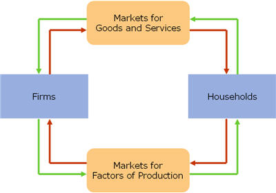 microeconomics of product markets Microeconomics robert s pindyck  part 1 introduction: markets and prices 1  the slopes of the product curve 283.