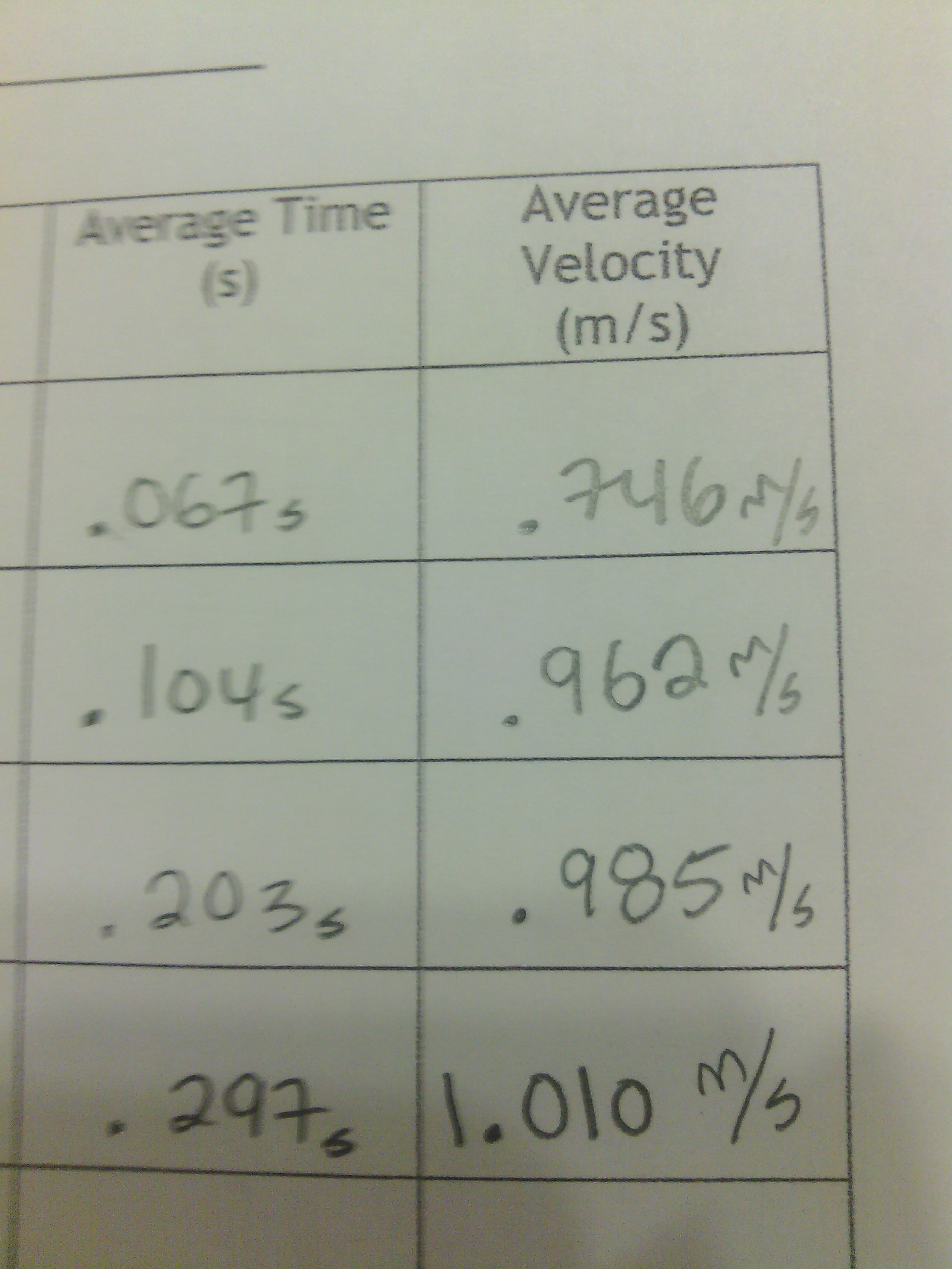 Draw a graph showing average time(s) and average v