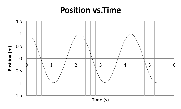 \A position of a simple harmonic oscillator as a f