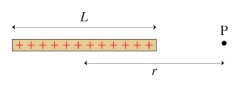 The figure shows a thin rod of length L with total