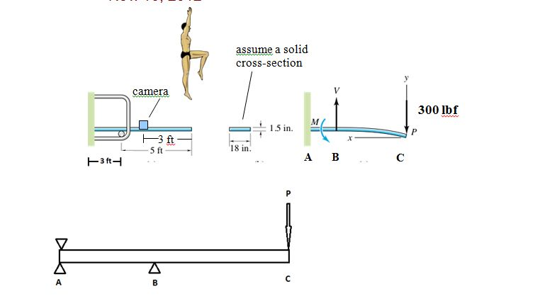 Image for Given the height that the divers jump while flexing the diving board, it is estimated that the diver lands on