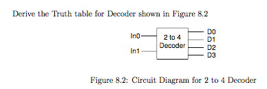 Derive the Truth table for Decoder shown in Figure