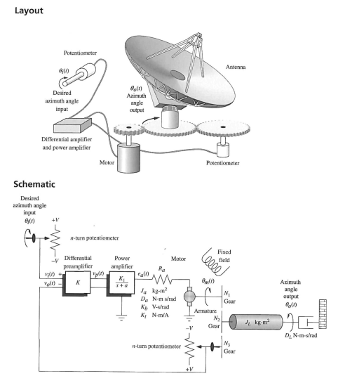 book  nise control system engineering  page 94  fi