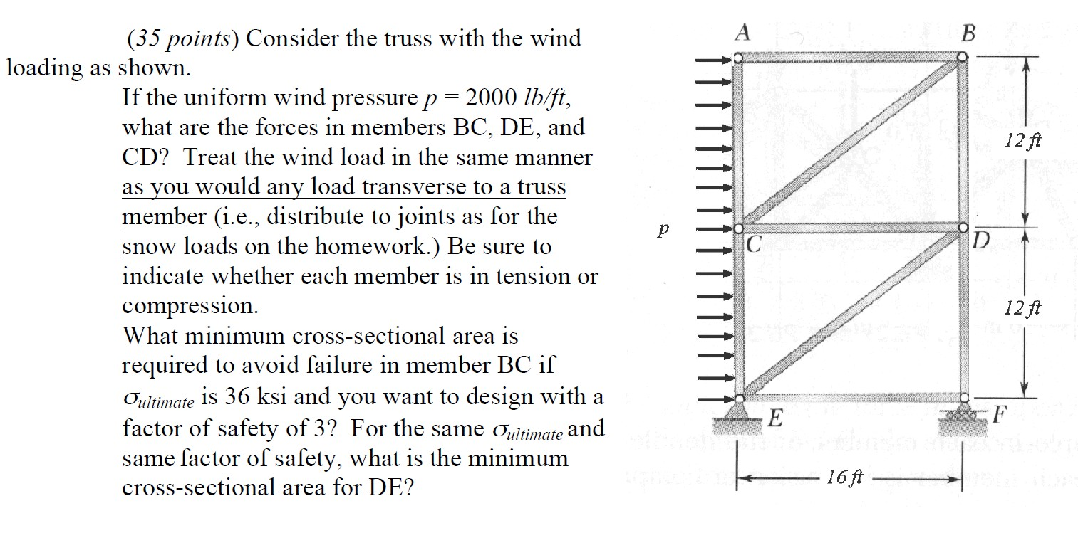 Consider the truss with the wind loading as shown.
