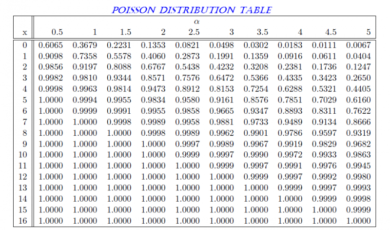 Consider a server with poisson job arrval stream a for Ti 85 table of values
