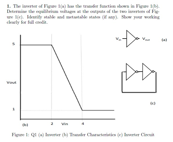 The inverter of Figure 1(a) has the transfer funct